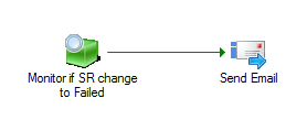 Send mail when Service Request is receiving Status Failed in Service Manager1