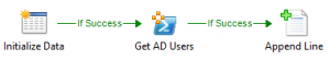 Get AD Users with Orchestrator2
