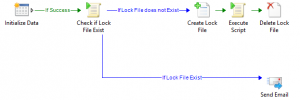 Use a Lock File to not make another Orchestrator Runbook to start1
