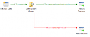Add  change support group depending on Assigned To user in Service Manager4