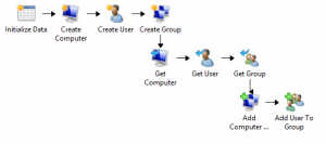 How to use Orchestrator to create a user in a seperate Active Directory2