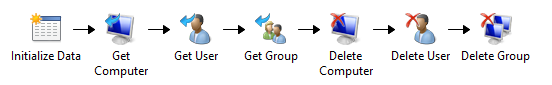 how to create group in ad with sccm