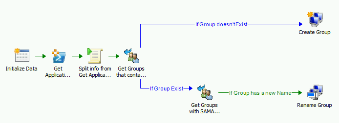 Generate AD group with SCO when new SCCM 2012 Application is created1